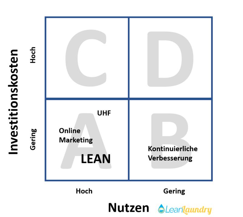 Aufwands- Wirkungsdiagramm